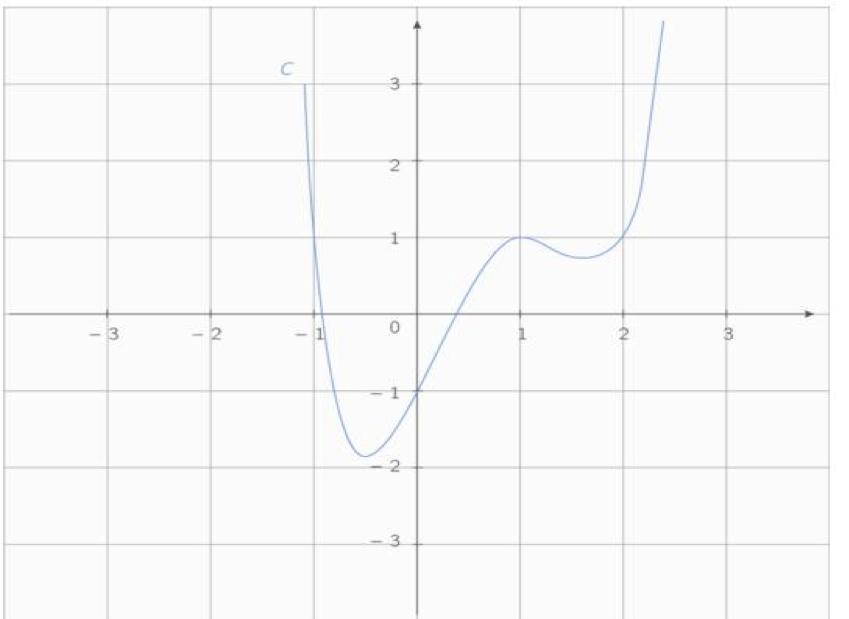 courbe_equation_de_droites.png