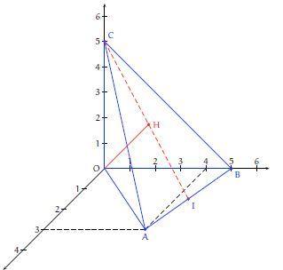 figure courbe