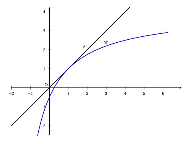 courbe de la fonction et droite d'équation y=x