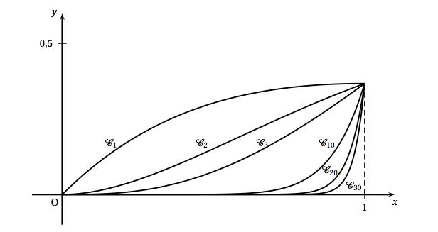 graphique représentatif des courbes énoncées ci-dessus