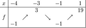 Tableau de variation de f